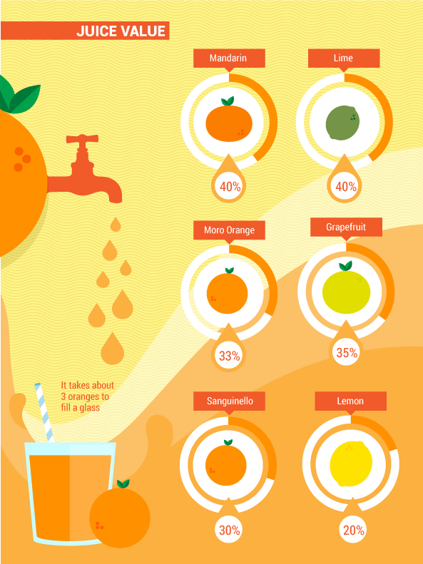 the benefits of citrus fruits juice